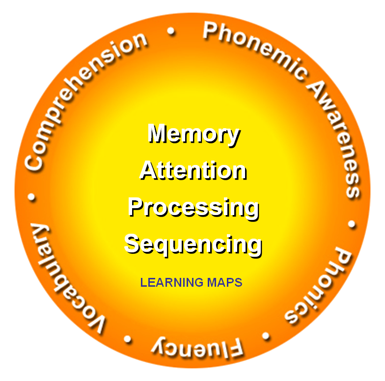 Fast ForWord Comprehension Phonemic Awareness Memory Attention Processing Sequencing
